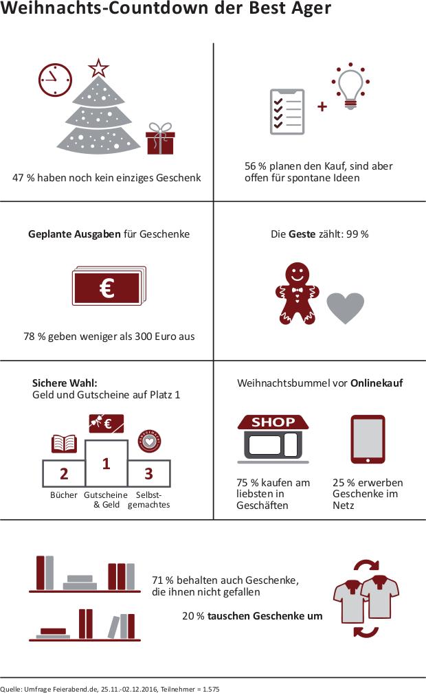 infografik-feierabend-umfrage-bestager-kaufen-im-handel